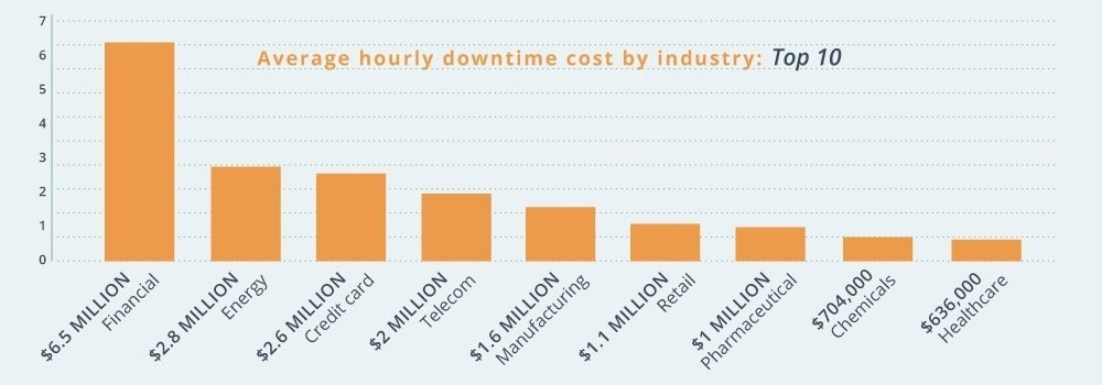 Hourly-Cost-By-Industry