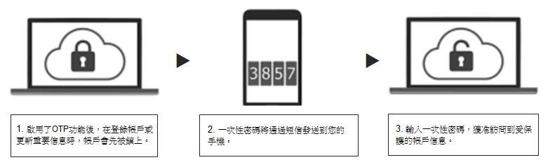 Fengqi_OTP